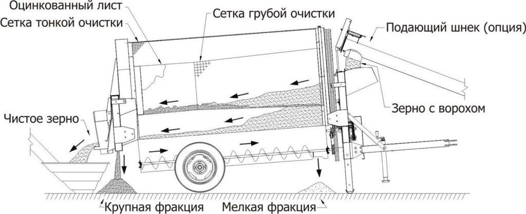 Очиститель зерна мобильный ОЗМ Новости  prozm1-1024x418