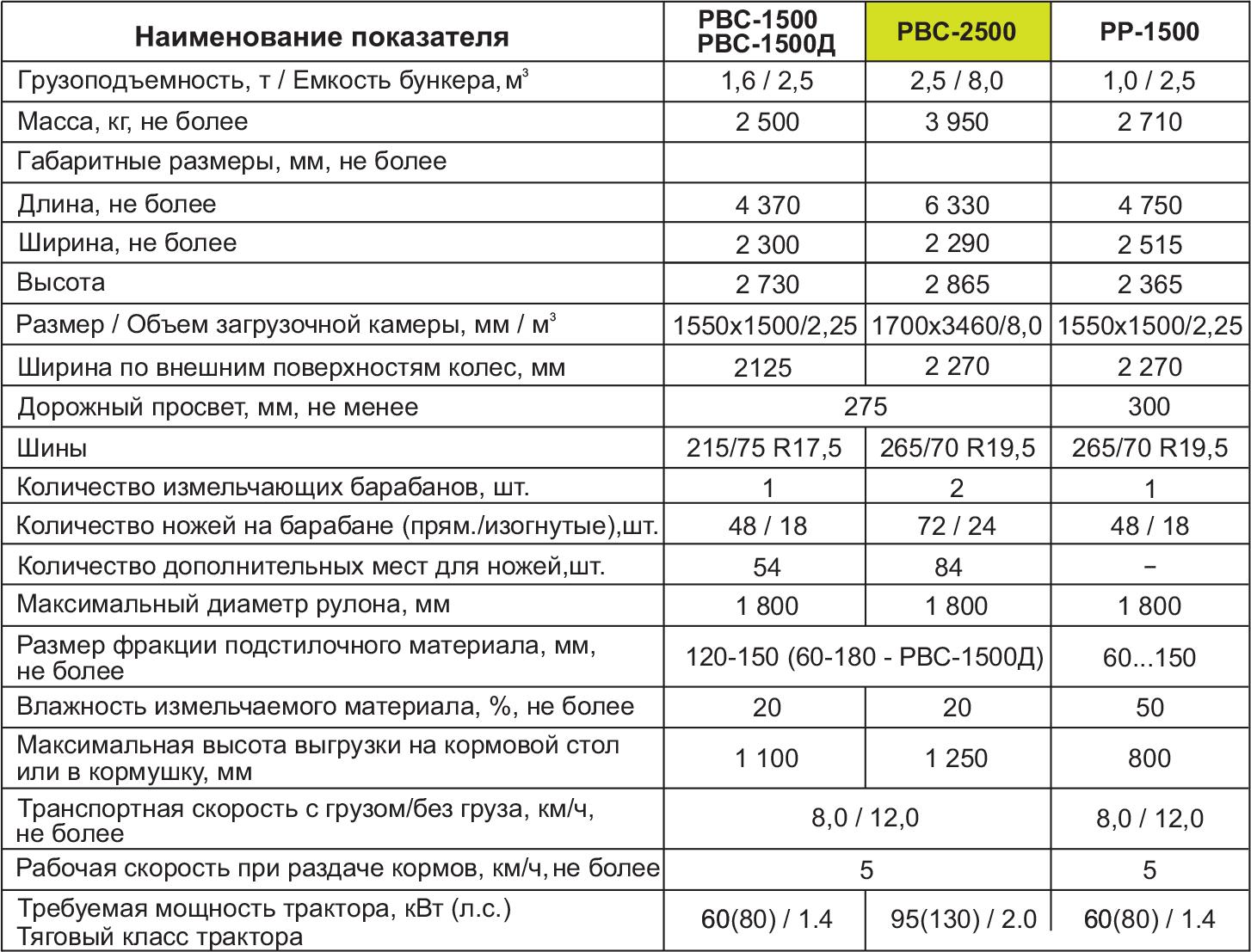 РВС-2500  bez-nazvaniya-1-3